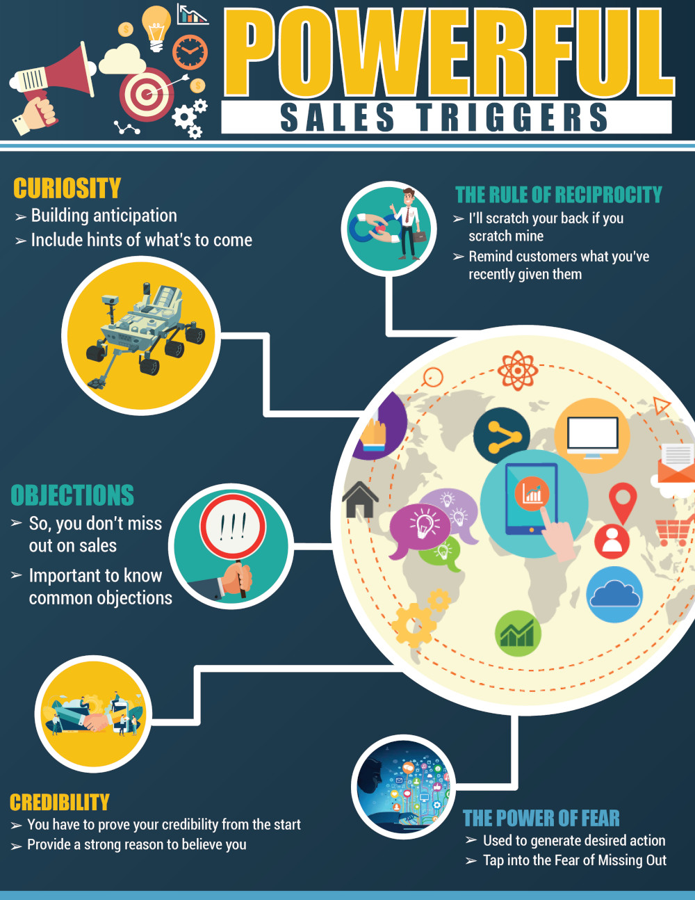 Powerful Sales Triggers